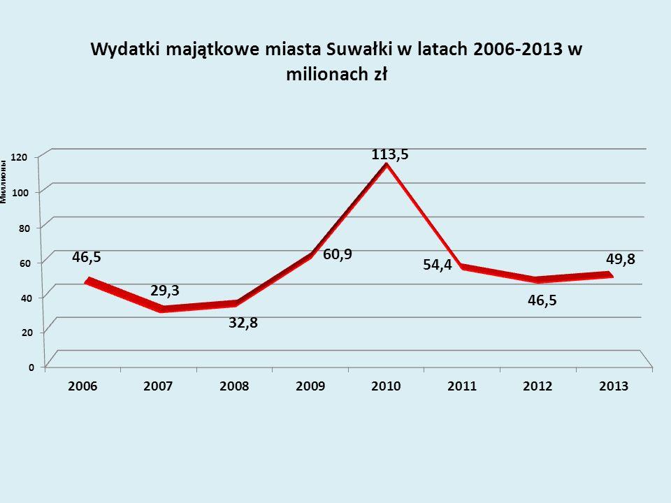 Najważniejsze wydatki inwestycje roku 2013 dotyczą zadań: Przebudowa układu komunikacyjnego w Śródmieściu Suwałk (przebicie ul.