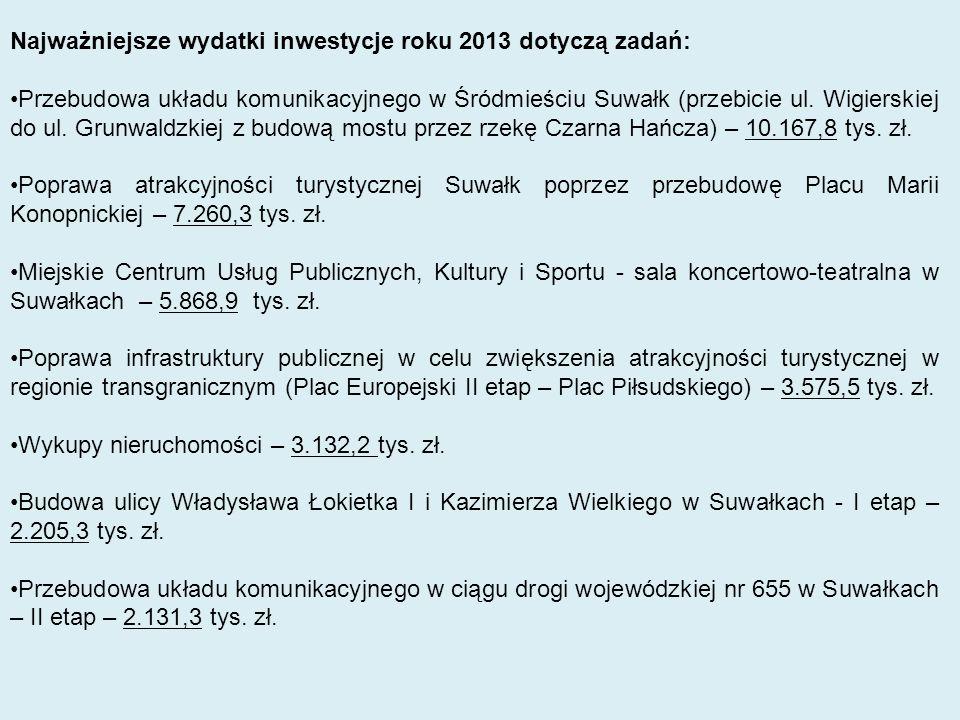 Najważniejsze wydatki inwestycje roku 2013 dotyczą zadań: Przebudowa układu komunikacyjnego w Śródmieściu Suwałk (przebicie ul. Wigierskiej do ul. Gru