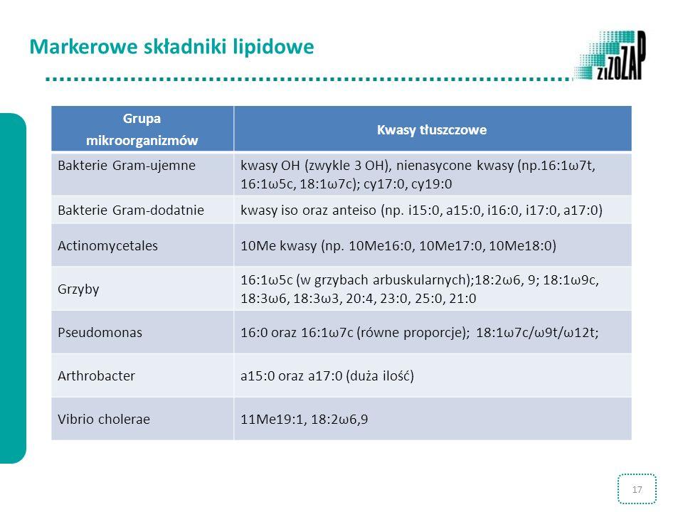 17 Grupa mikroorganizmów Kwasy tłuszczowe Bakterie Gram-ujemne kwasy OH (zwykle 3 OH), nienasycone kwasy (np.16:1ω7t, 16:1ω5c, 18:1ω7c); cy17:0, cy19: