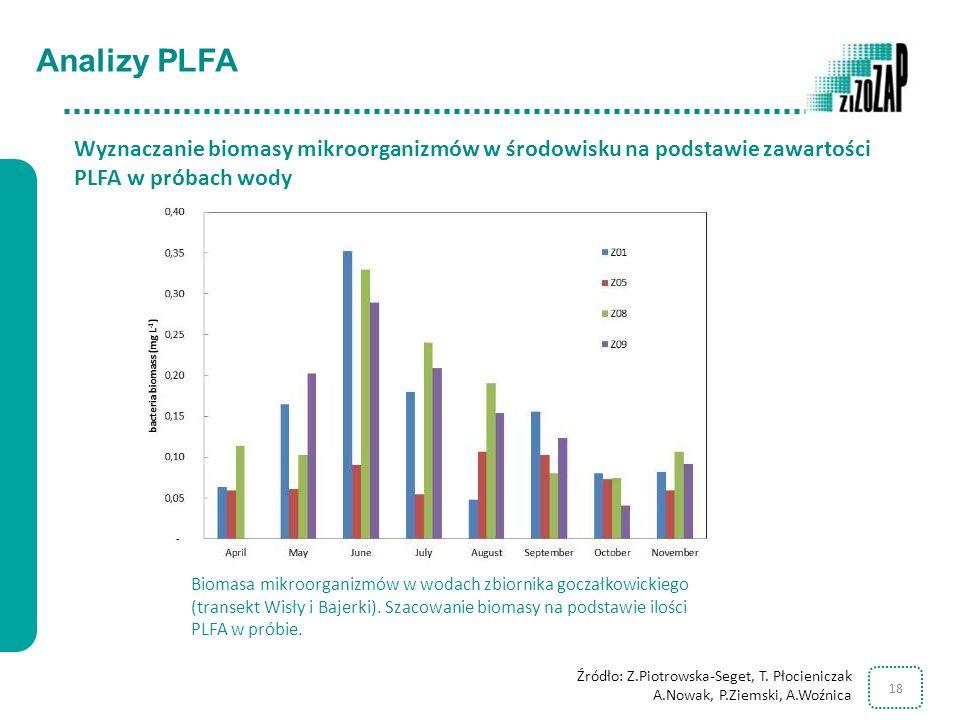 18 Analizy PLFA Biomasa mikroorganizmów w wodach zbiornika goczałkowickiego (transekt Wisły i Bajerki). Szacowanie biomasy na podstawie ilości PLFA w