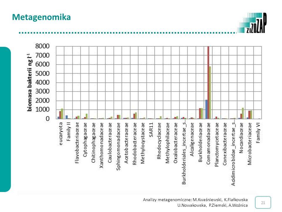 21 Metagenomika Analizy metagenomiczne: M.Kwaśniewski, K.Fiałkowska U.Nowakowska, P.Ziemski, A.Woźnica