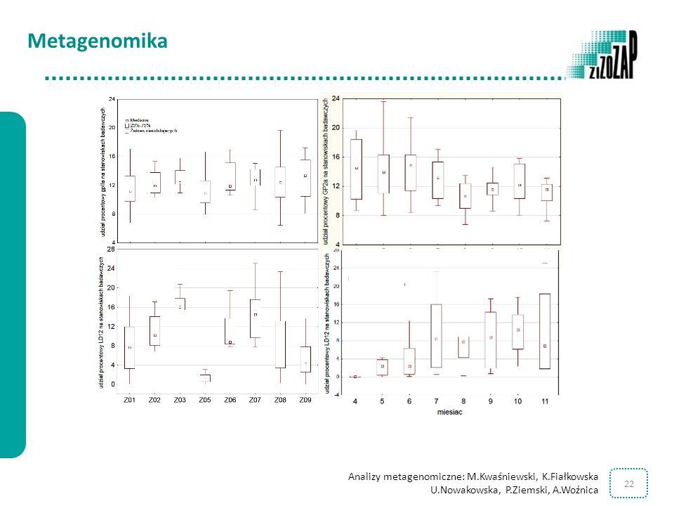 22 Metagenomika Analizy metagenomiczne: M.Kwaśniewski, K.Fiałkowska U.Nowakowska, P.Ziemski, A.Woźnica