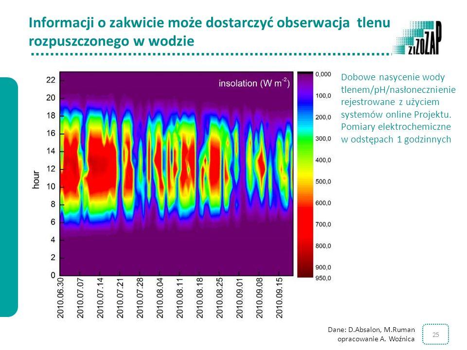 25 Informacji o zakwicie może dostarczyć obserwacja tlenu rozpuszczonego w wodzie Dobowe nasycenie wody tlenem/pH/nasłonecznienie rejestrowane z użyci