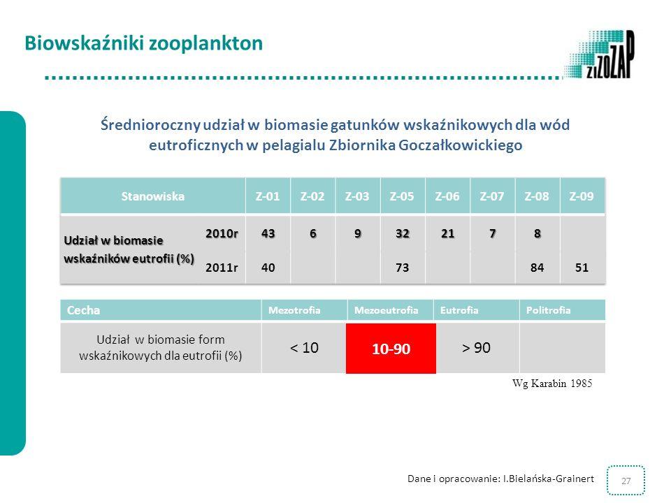 27 Cecha MezotrofiaMezoeutrofiaEutrofiaPolitrofia Udział w biomasie form wskaźnikowych dla eutrofii (%) < 1010 – 90> 90 Wg Karabin 1985 10-90 Średnior