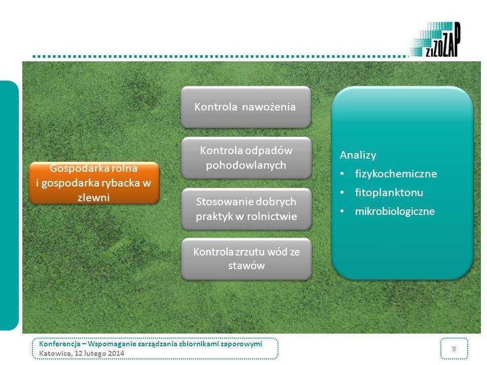 8 Konferencja – Wspomaganie zarządzania zbiornikami zaporowymi Katowice, 12 lutego 2014 Gospodarka rolna i gospodarka rybacka w zlewni Kontrola nawoże
