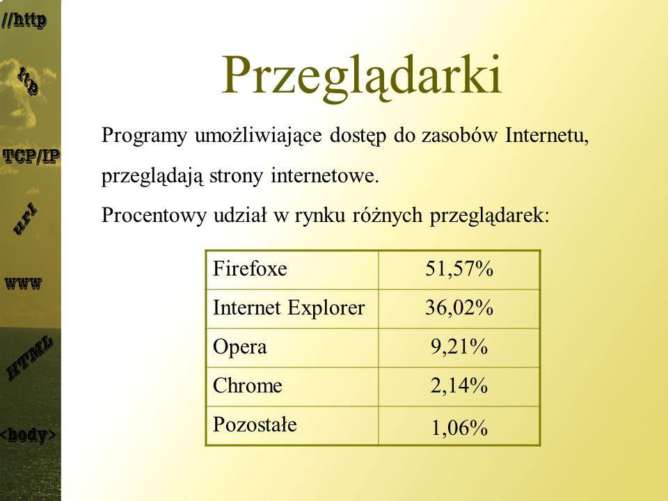 Przeglądarki Firefoxe51,57% Internet Explorer36,02% Opera9,21% Chrome2,14% Pozostałe 1,06% Programy umożliwiające dostęp do zasobów Internetu, przeglą