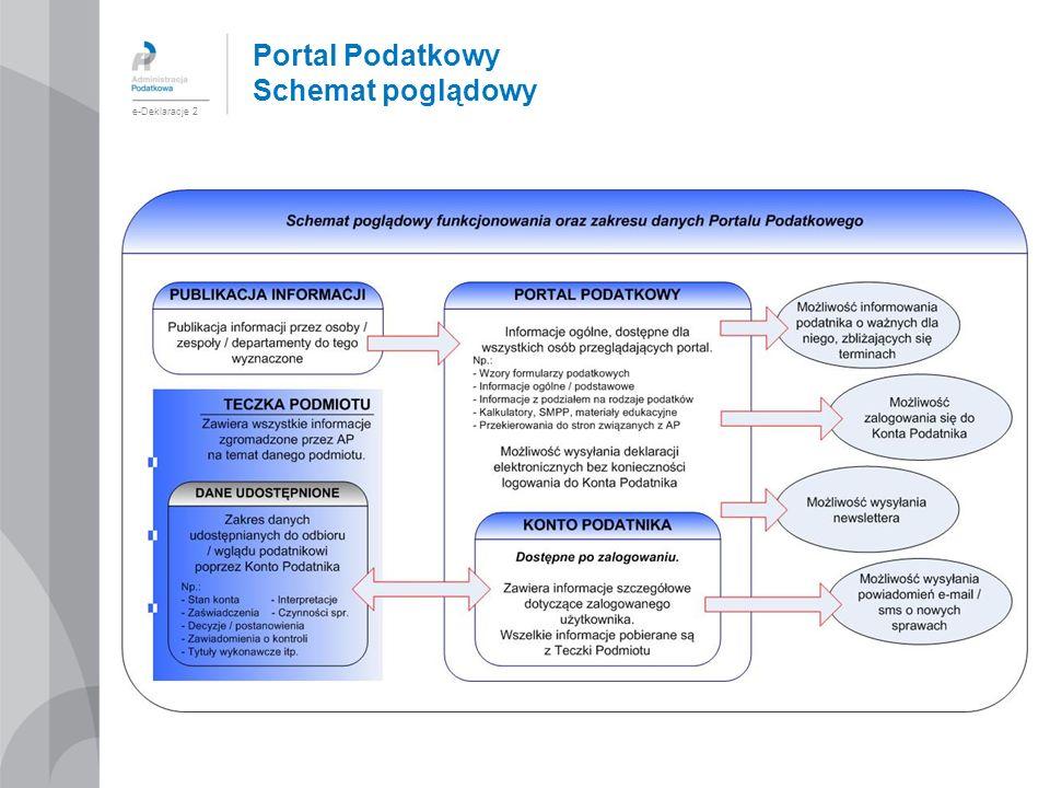 Portal Podatkowy Schemat poglądowy e-Deklaracje 2