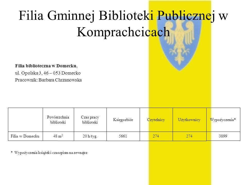 Filia Gminnej Biblioteki Publicznej w Komprachcicach Filia biblioteczna w Domecku, ul. Opolska 3, 46 – 053 Domecko Pracownik: Barbara Chrzanowska 274