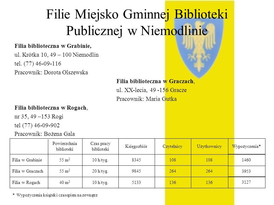 Filie Miejsko Gminnej Biblioteki Publicznej w Niemodlinie Filia biblioteczna w Grabinie, ul. Krótka 10, 49 – 100 Niemodlin tel. (77) 46-09-116 Pracown