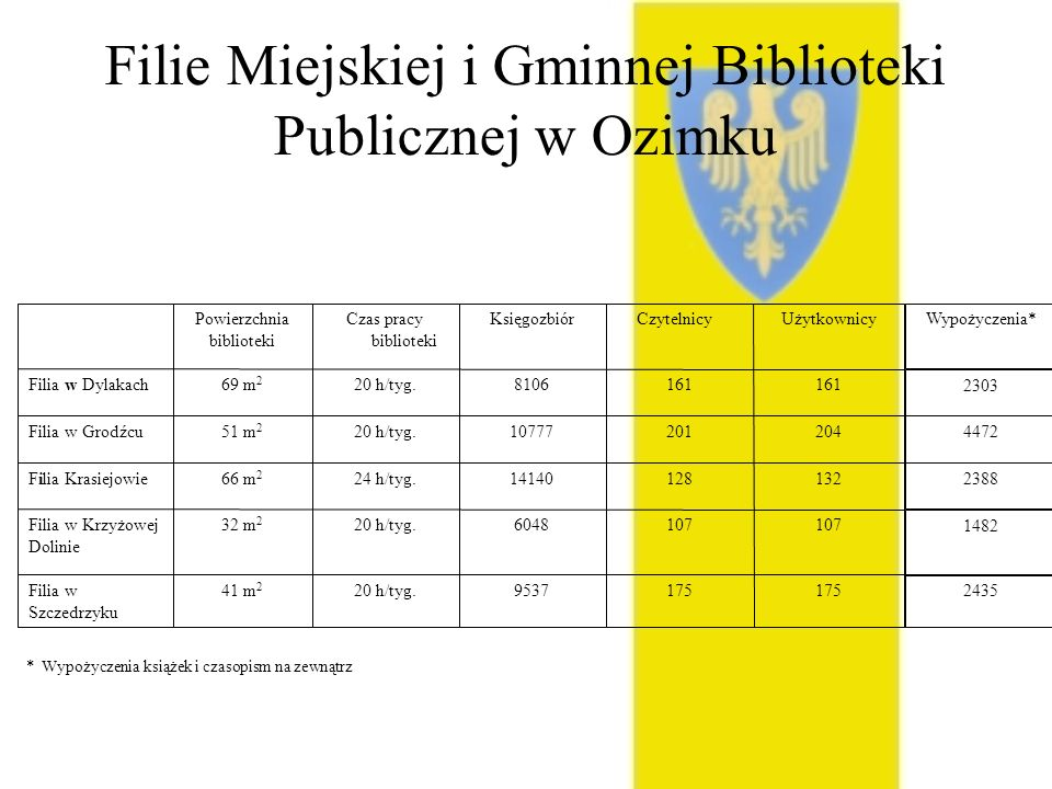 Filie Miejskiej i Gminnej Biblioteki Publicznej w Ozimku 175 953720 h/tyg.41 m 2 Filia w Szczedrzyku 107 604820 h/tyg.32 m 2 Filia w Krzyżowej Dolinie