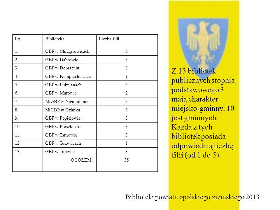 W bibliotekach powiatu opolskiego zgromadzono łącznie 566312 księgozbioru.