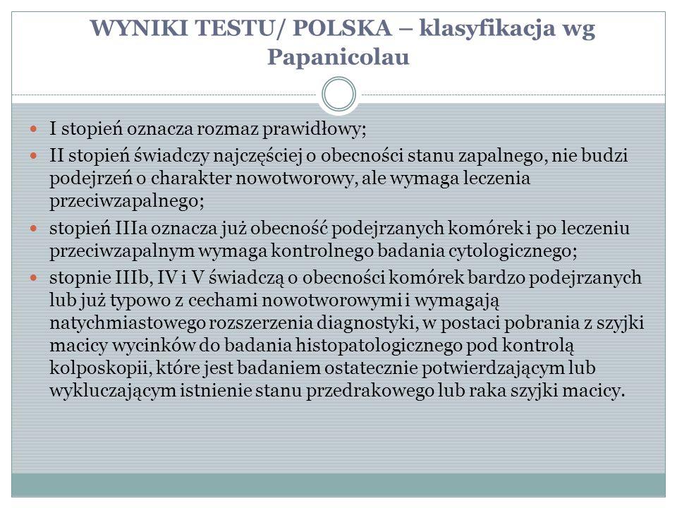 WYNIKI TESTU/ POLSKA – klasyfikacja wg Papanicolau I stopień oznacza rozmaz prawidłowy; II stopień świadczy najczęściej o obecności stanu zapalnego, n