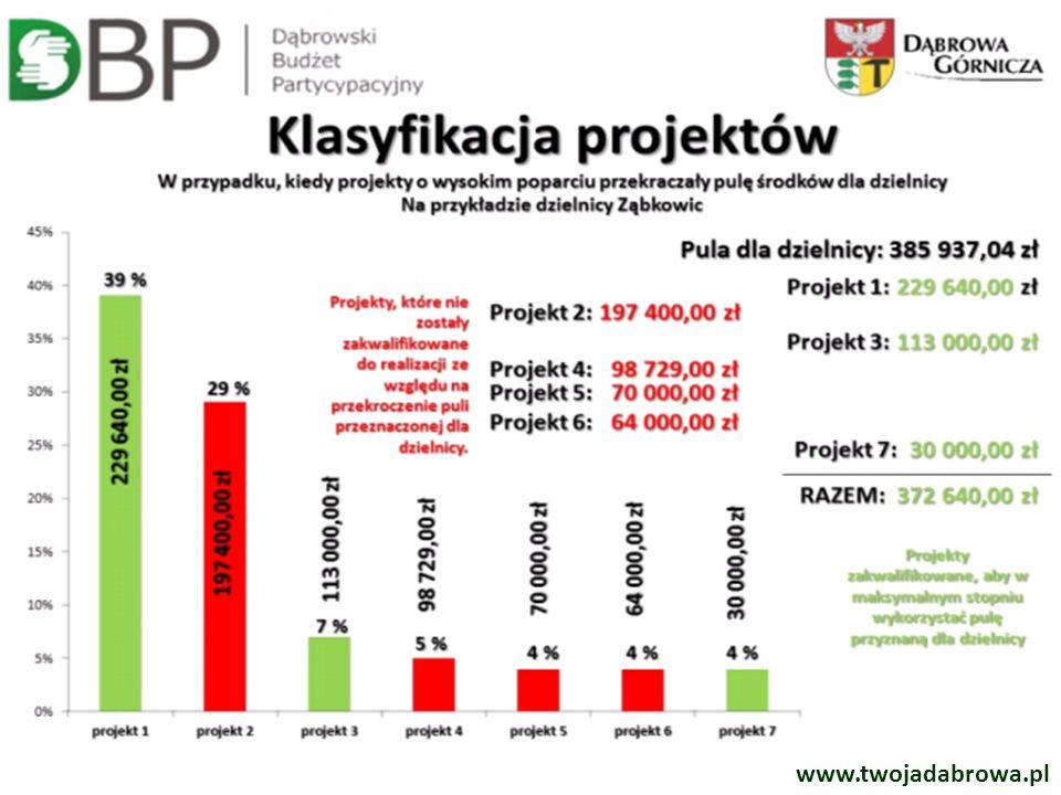 Ogłoszenie wyników projektów do realizacji w 2015 roku listopad Upublicznienie projektów, których realizacja ma rozpocząć się w 2015 roku.