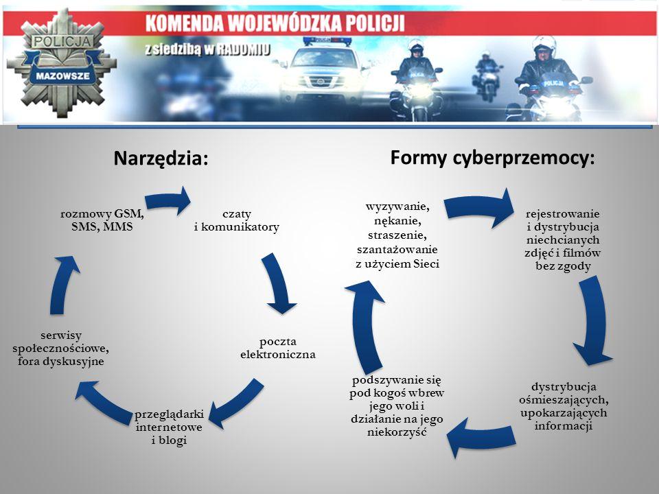 Procedura reagowania w szkole w sytuacji cyberprzemocy: 1.