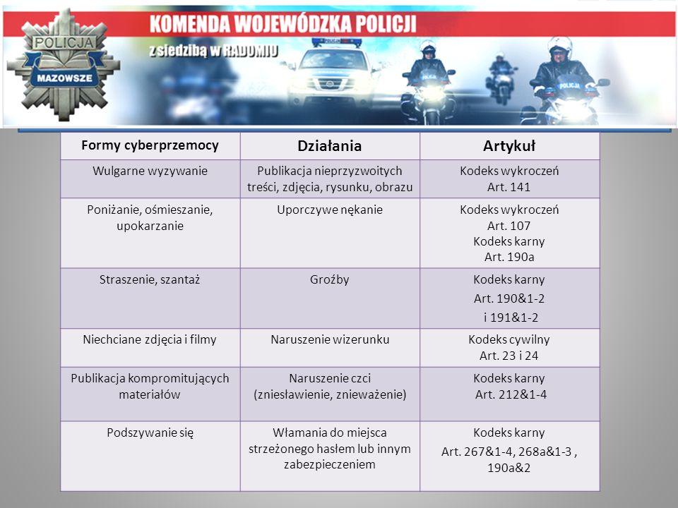 Cyberprzemoc a prawo Formy cyberprzemocy DziałaniaArtykuł Wulgarne wyzywaniePublikacja nieprzyzwoitych treści, zdjęcia, rysunku, obrazu Kodeks wykrocz