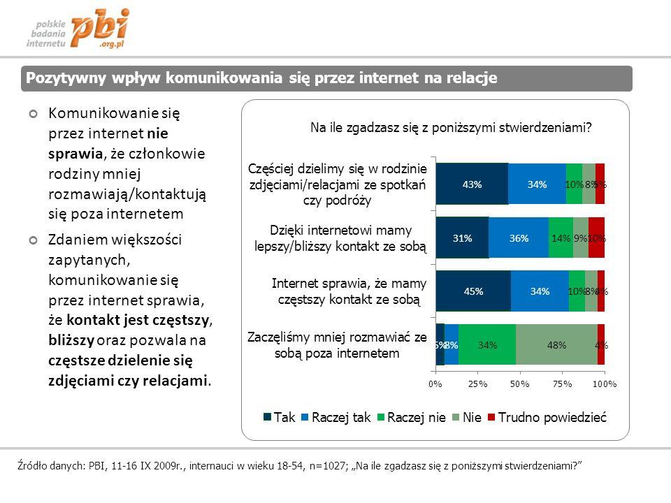 Pozytywny wpływ komunikowania się przez internet na relacje Źródło danych: PBI, 11-16 IX 2009r., internauci w wieku 18-54, n=1027; Na ile zgadzasz się z poniższymi stwierdzeniami.