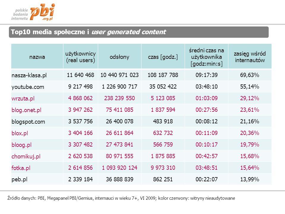 Top10 media społeczne i user generated content Źródło danych: PBI, Megapanel PBI/Gemius, internauci w wieku 7+, VI 2009; kolor czerwony: witryny nieaudytowane nazwa użytkownicy (real users) odsłonyczas [godz.] średni czas na użytkownika [godz:min:s] zasięg wśród internautów nasza-klasa.pl11 640 46810 440 971 023108 187 78809:17:3969,63% youtube.com9 217 4981 226 900 71735 052 42203:48:1055,14% wrzuta.pl4 868 062238 239 5505 123 08501:03:0929,12% blog.onet.pl3 947 26275 411 0851 837 59400:27:5623,61% blogspot.com3 537 75626 400 078483 91800:08:1221,16% blox.pl3 404 16626 611 864632 73200:11:0920,36% bloog.pl3 307 48227 473 841566 75900:10:1719,79% chomikuj.pl2 620 53880 971 5551 875 88500:42:5715,68% fotka.pl2 614 8561 093 920 1249 973 31003:48:5115,64% peb.pl2 339 18436 888 839862 25100:22:0713,99%