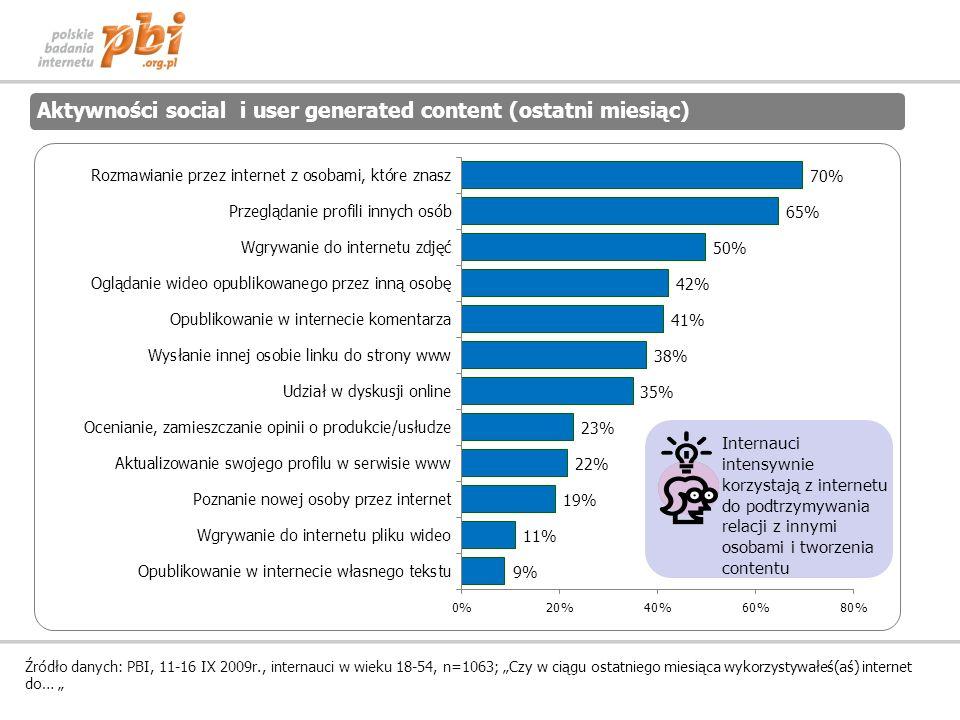Aktywności social i user generated content (ostatni miesiąc) Źródło danych: PBI, 11-16 IX 2009r., internauci w wieku 18-54, n=1063; Czy w ciągu ostatniego miesiąca wykorzystywałeś(aś) internet do… Internauci intensywnie korzystają z internetu do podtrzymywania relacji z innymi osobami i tworzenia contentu