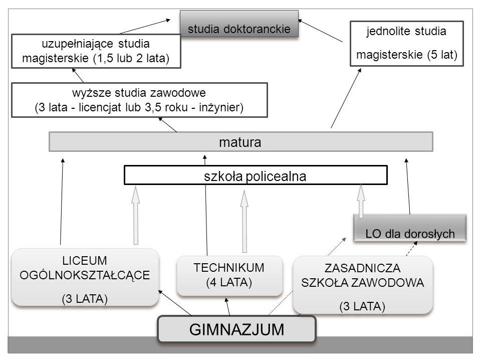 GIMNAZJUM TECHNIKUM (4 LATA) TECHNIKUM (4 LATA) ZASADNICZA SZKOŁA ZAWODOWA (3 LATA) ZASADNICZA SZKOŁA ZAWODOWA (3 LATA) LICEUM OGÓLNOKSZTAŁCĄCE (3 LAT