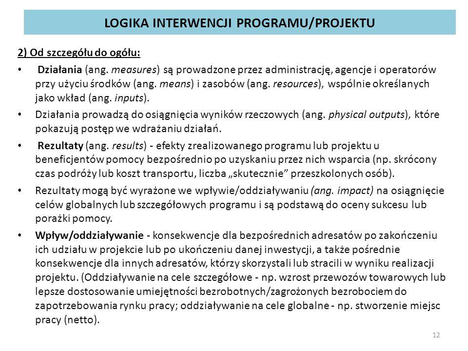 LOGIKA INTERWENCJI PROGRAMU/PROJEKTU 2) Od szczegółu do ogółu: Działania (ang. measures) są prowadzone przez administrację, agencje i operatorów przy