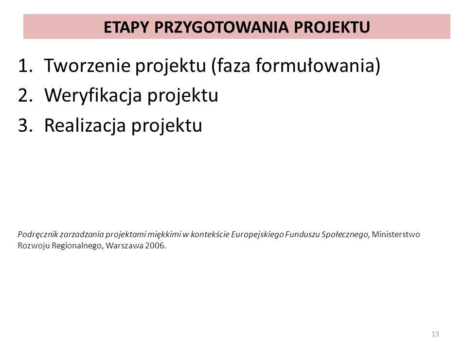 ETAPY PRZYGOTOWANIA PROJEKTU 1.Tworzenie projektu (faza formułowania) 2.Weryfikacja projektu 3.Realizacja projektu Podręcznik zarzadzania projektami m