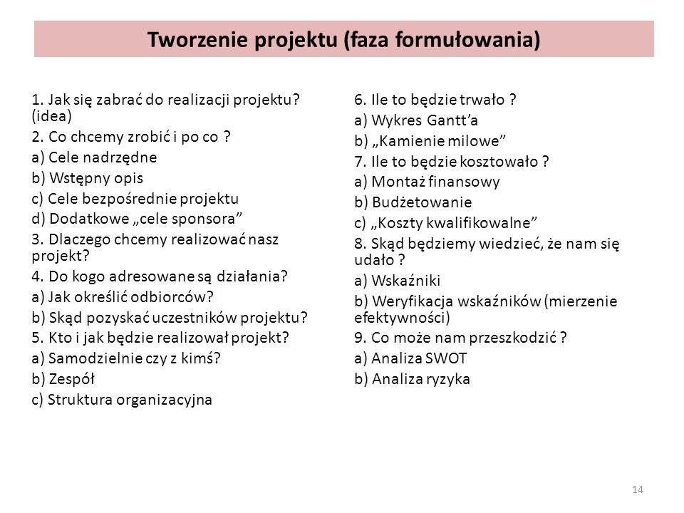 Tworzenie projektu (faza formułowania) 1. Jak się zabrać do realizacji projektu? (idea) 2. Co chcemy zrobić i po co ? a) Cele nadrzędne b) Wstępny opi