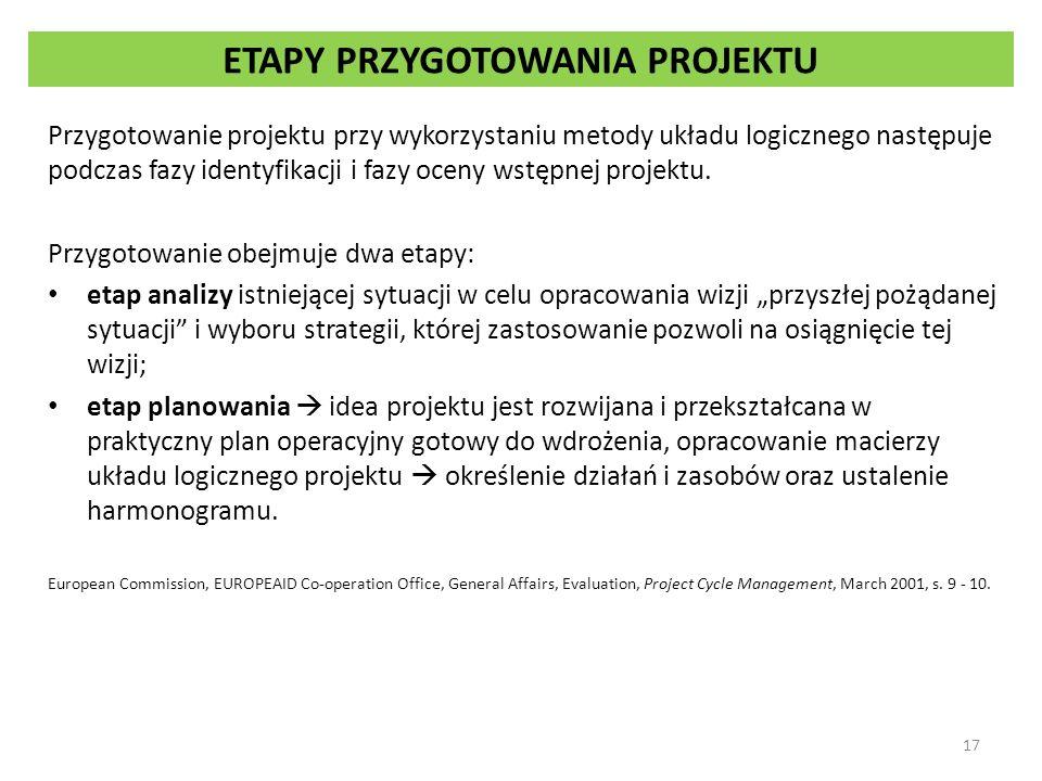 ETAPY PRZYGOTOWANIA PROJEKTU Przygotowanie projektu przy wykorzystaniu metody układu logicznego następuje podczas fazy identyfikacji i fazy oceny wstę