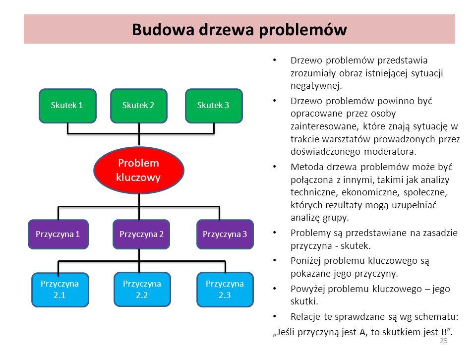 Budowa drzewa problemów Drzewo problemów przedstawia zrozumiały obraz istniejącej sytuacji negatywnej. Drzewo problemów powinno być opracowane przez o