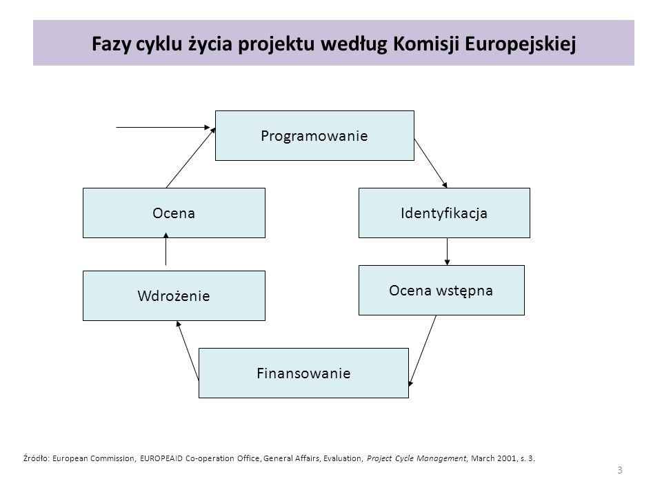 3 Fazy cyklu życia projektu według Komisji Europejskiej Programowanie Ocena Wdrożenie Identyfikacja Ocena wstępna Finansowanie Źródło: European Commis