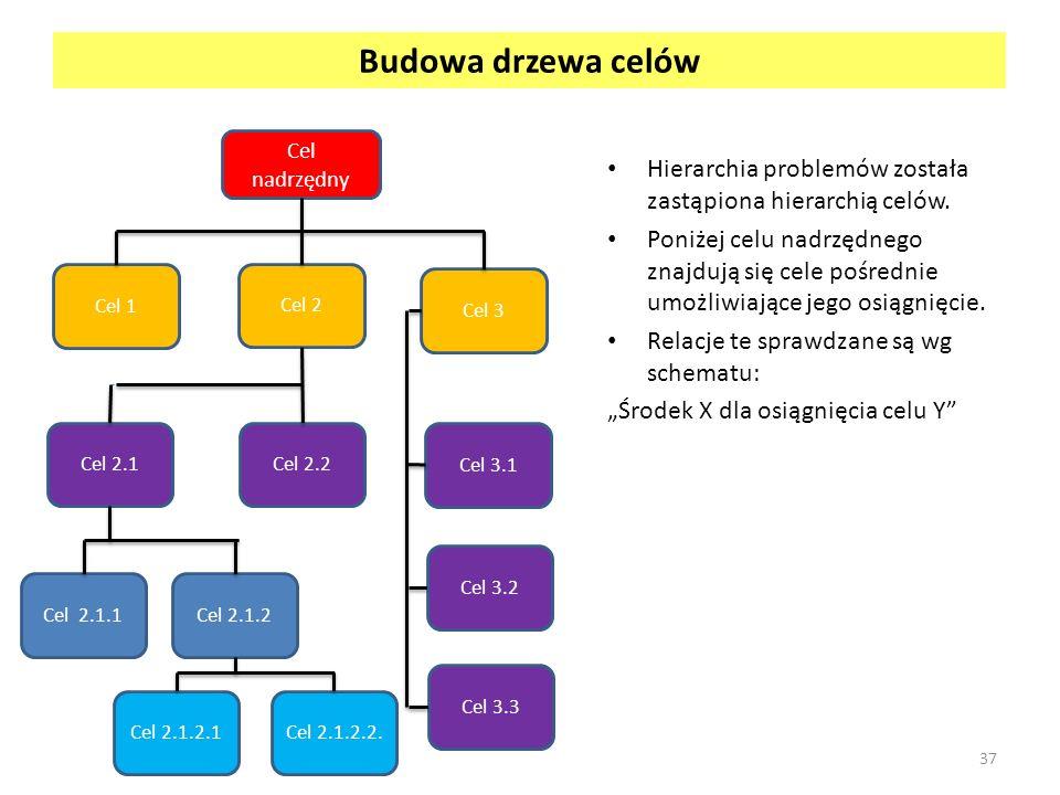 Budowa drzewa celów Hierarchia problemów została zastąpiona hierarchią celów. Poniżej celu nadrzędnego znajdują się cele pośrednie umożliwiające jego