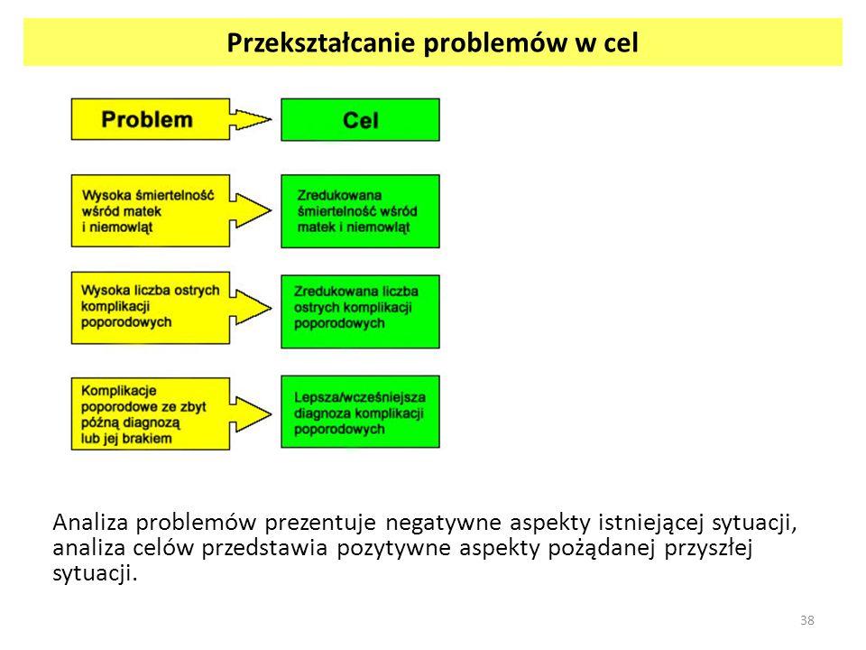 Przekształcanie problemów w cel Analiza problemów prezentuje negatywne aspekty istniejącej sytuacji, analiza celów przedstawia pozytywne aspekty pożąd
