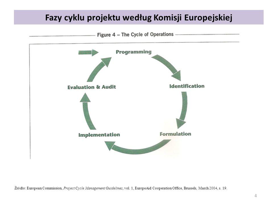 Fazy cyklu projektu według Komisji Europejskiej 4 Źródło: European Commission, Project Cycle Management Guidelines, vol. 1, EuropeAid Cooperation Offi