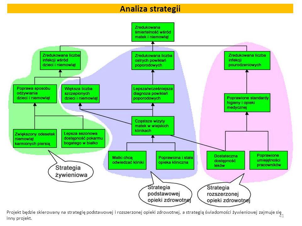 Analiza strategii 41 Projekt będzie skierowany na strategię podstawowej i rozszerzonej opieki zdrowotnej, a strategią świadomości żywieniowej zajmuje