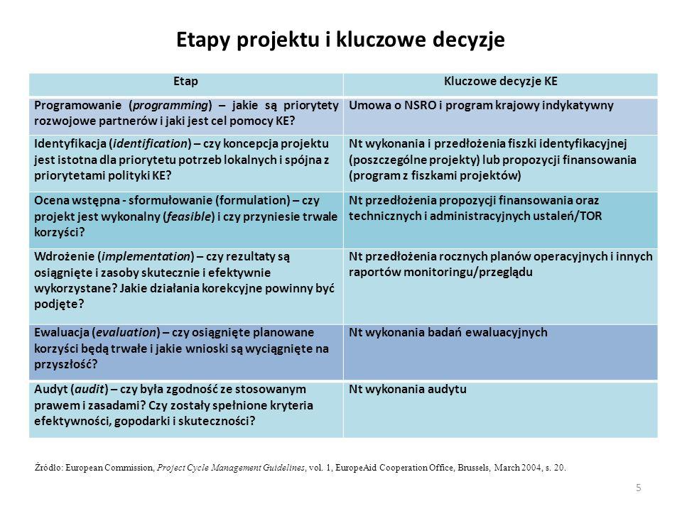 Etapy projektu i kluczowe decyzje EtapKluczowe decyzje KE Programowanie (programming) – jakie są priorytety rozwojowe partnerów i jaki jest cel pomocy