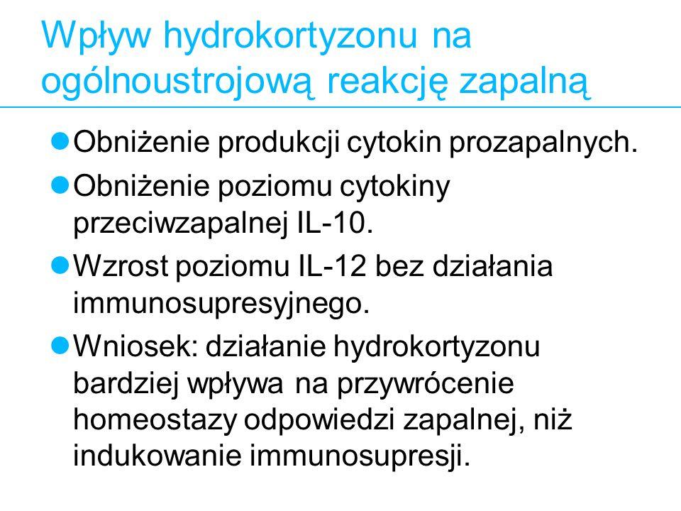 7 Wpływ hydrokortyzonu na ogólnoustrojową reakcję zapalną Obniżenie produkcji cytokin prozapalnych. Obniżenie poziomu cytokiny przeciwzapalnej IL-10.