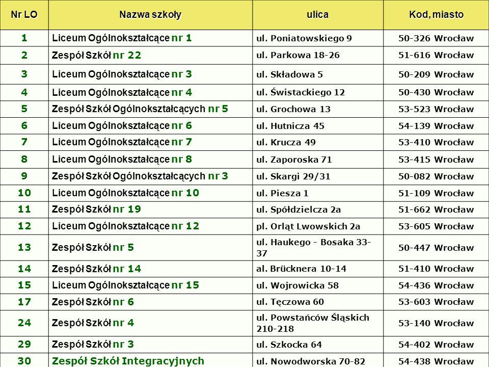 Zasady naliczania punktów rekrutacyjnych Zdający otrzymał następujące wyniki procentowe z egzaminu gimnazjalnego, które przeliczył na punkty rekrutacyjne: Zakres egzaminuWynik procentowy Przeliczenie (pkt.
