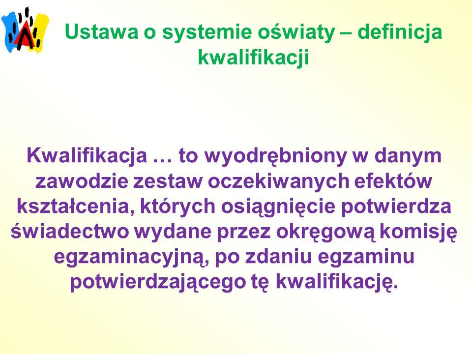 Ustawa o systemie oświaty – definicja kwalifikacji Kwalifikacja … to wyodrębniony w danym zawodzie zestaw oczekiwanych efektów kształcenia, których os