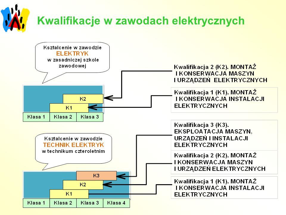 Kwalifikacje w zawodach elektrycznych