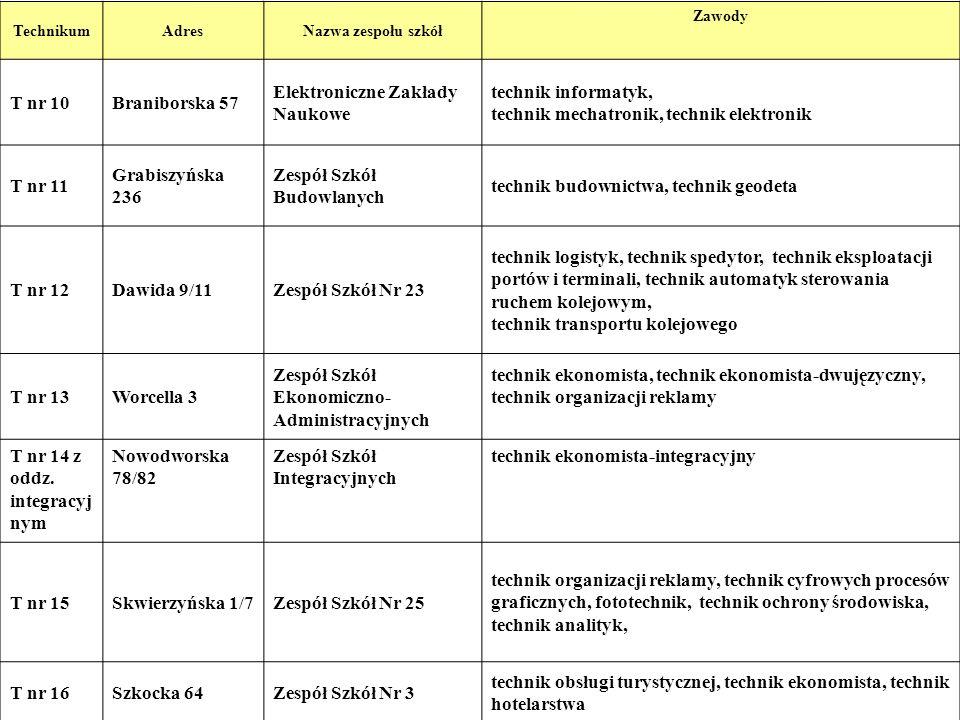 8 TechnikumAdresNazwa zespołu szkół Zawody T nr 10Braniborska 57 Elektroniczne Zakłady Naukowe technik informatyk, technik mechatronik, technik elektr