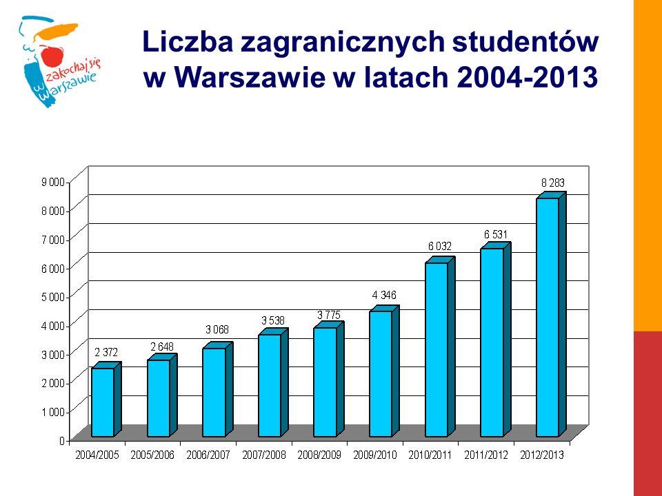 Liczba zagranicznych studentów w Warszawie w latach 2004-2013