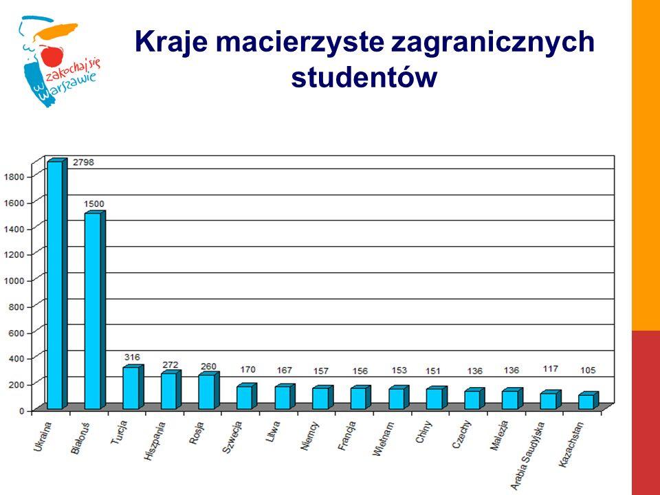 Kraje macierzyste zagranicznych studentów
