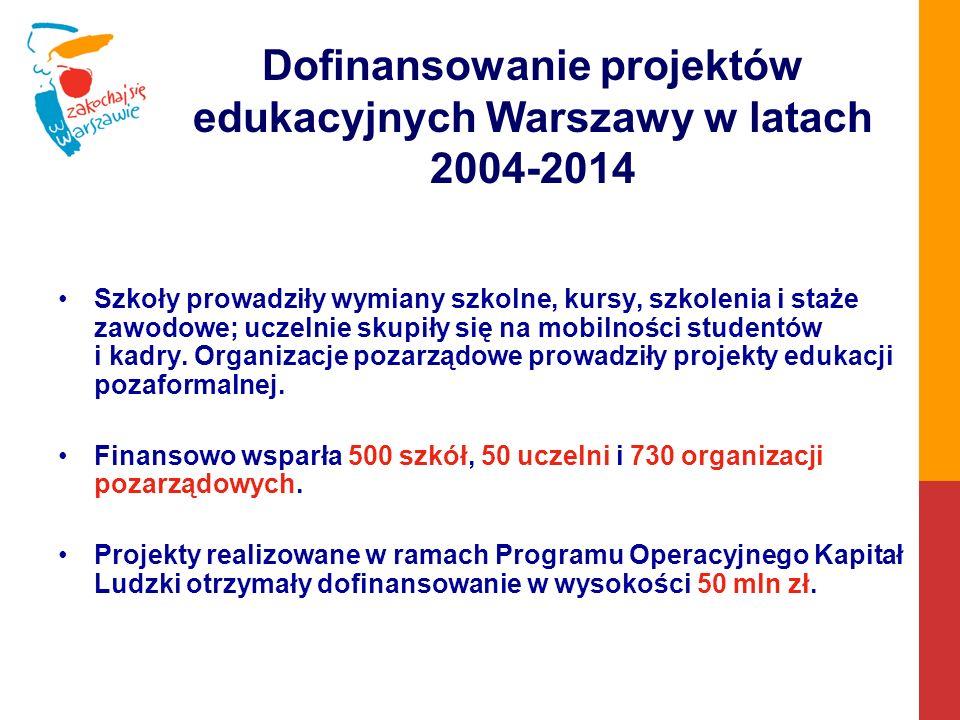 Dofinansowanie projektów edukacyjnych Warszawy w latach 2004-2014 Szkoły prowadziły wymiany szkolne, kursy, szkolenia i staże zawodowe; uczelnie skupiły się na mobilności studentów i kadry.