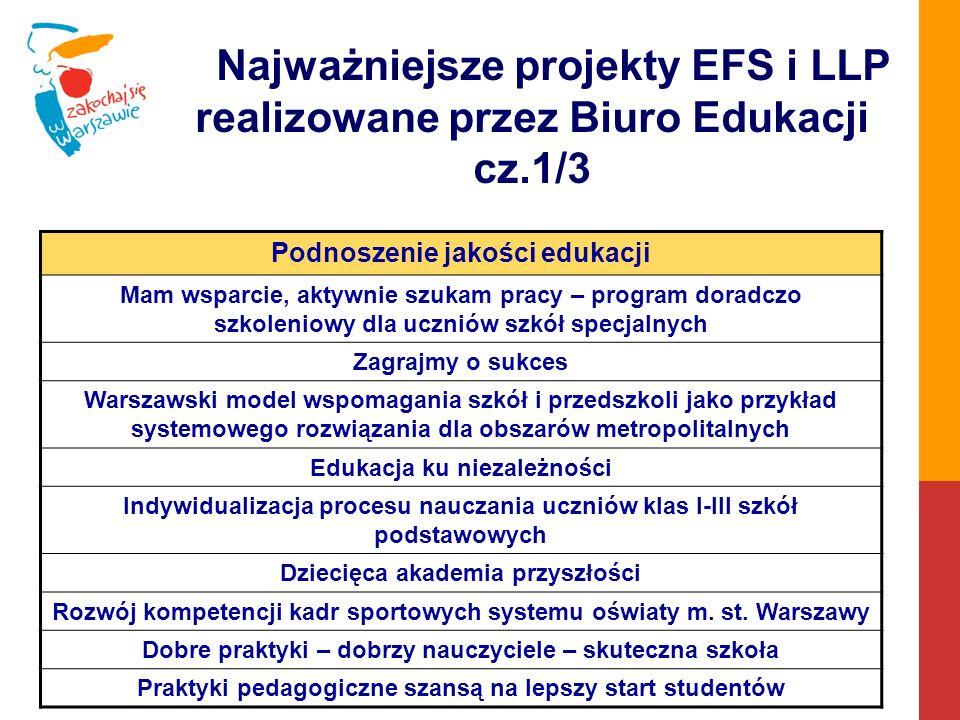 Najważniejsze projekty EFS i LLP realizowane przez Biuro Edukacji cz.1/3 Podnoszenie jakości edukacji Mam wsparcie, aktywnie szukam pracy – program doradczo szkoleniowy dla uczniów szkół specjalnych Zagrajmy o sukces Warszawski model wspomagania szkół i przedszkoli jako przykład systemowego rozwiązania dla obszarów metropolitalnych Edukacja ku niezależności Indywidualizacja procesu nauczania uczniów klas I-III szkół podstawowych Dziecięca akademia przyszłości Rozwój kompetencji kadr sportowych systemu oświaty m.