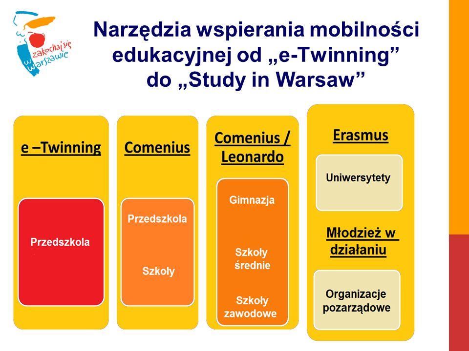 Narzędzia wspierające współpracę międzynarodową w Warszawie