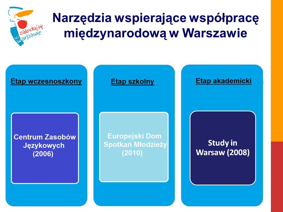 Projekty europejskie warszawskich szkół – wybrane przykłady