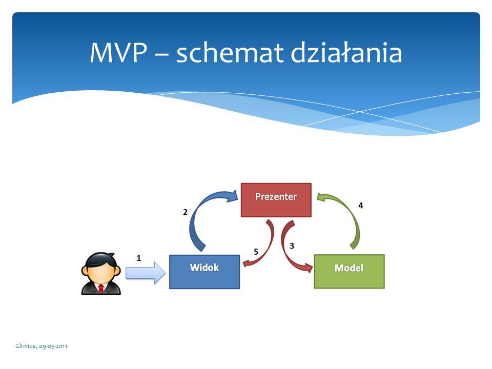 Gliwice, 09-05-2011 MVP – schemat działania