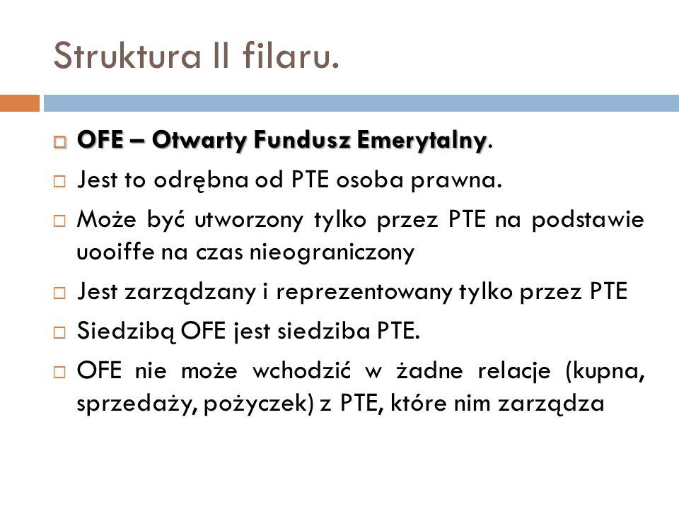 Struktura II filaru. OFE – Otwarty Fundusz Emerytalny OFE – Otwarty Fundusz Emerytalny. Jest to odrębna od PTE osoba prawna. Może być utworzony tylko