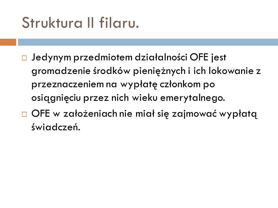 Struktura II filaru. Jedynym przedmiotem działalności OFE jest gromadzenie środków pieniężnych i ich lokowanie z przeznaczeniem na wypłatę członkom po