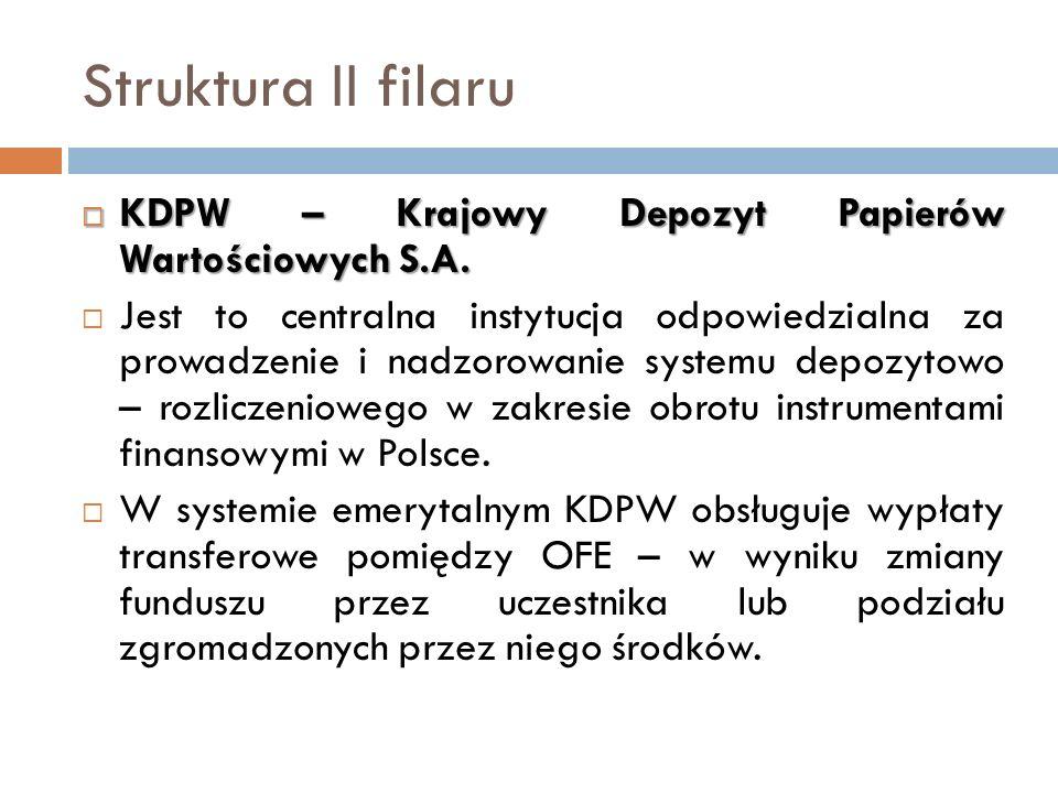 Struktura II filaru KDPW – Krajowy Depozyt Papierów Wartościowych S.A. KDPW – Krajowy Depozyt Papierów Wartościowych S.A. Jest to centralna instytucja