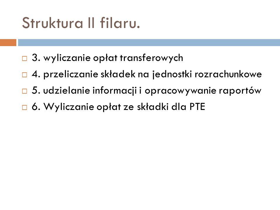 Struktura II filaru. 3. wyliczanie opłat transferowych 4. przeliczanie składek na jednostki rozrachunkowe 5. udzielanie informacji i opracowywanie rap